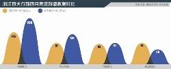 浙江房贷凶猛:四大行前四月房贷增五百亿
