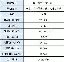 嘉兴桐乡市挂牌1宗宅地,楼面起价4677元/㎡